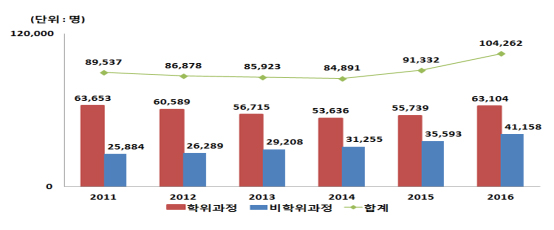 Number of Foreign Students in Korea